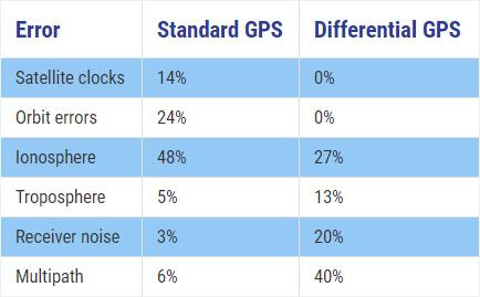GPS vs DGPS table